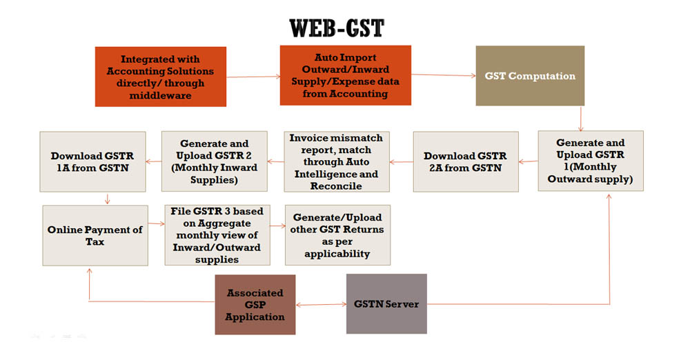 GST Software|TDS Software|TAX Software|Payroll|DSC|XBRL Software